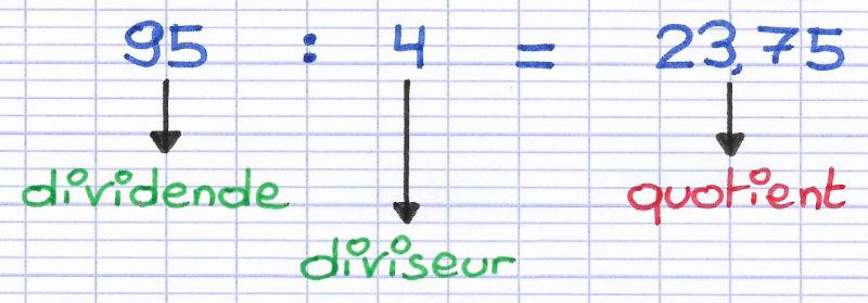 Effectuer La Division Decimale De 2 Nombres Entiers