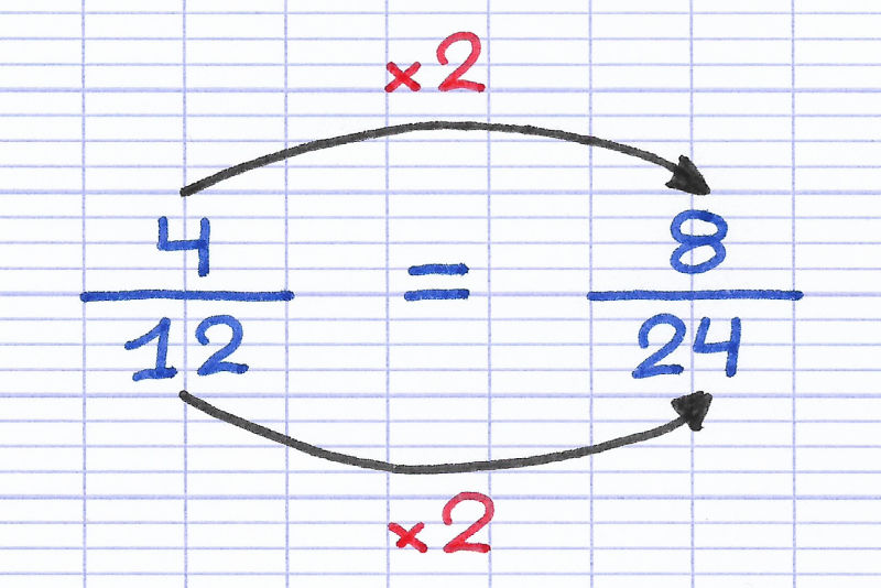 Transformation d'une fraction par multiplication