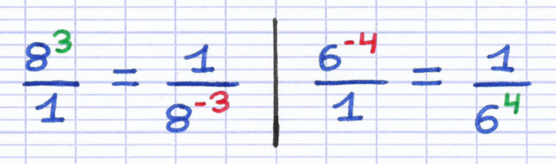 L'inversion de la fraction change le signe de l'exposant