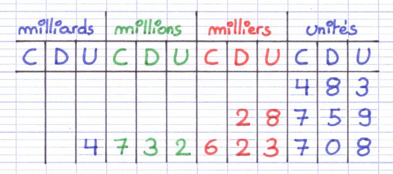 Tableau De Numeration Pour Nombres Entiers